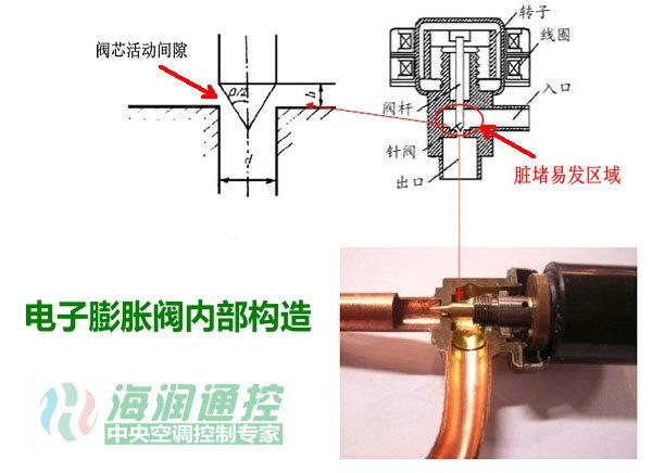变频多联机室内机电子膨胀阀脏堵卡死怎么办?-空调电子膨胀阀修复器