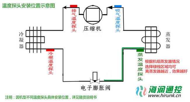 海润通控电子膨胀阀控制器温度探头安装位置